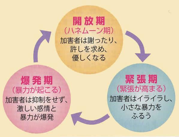 爆発期→開放期→緊張期を繰り返します